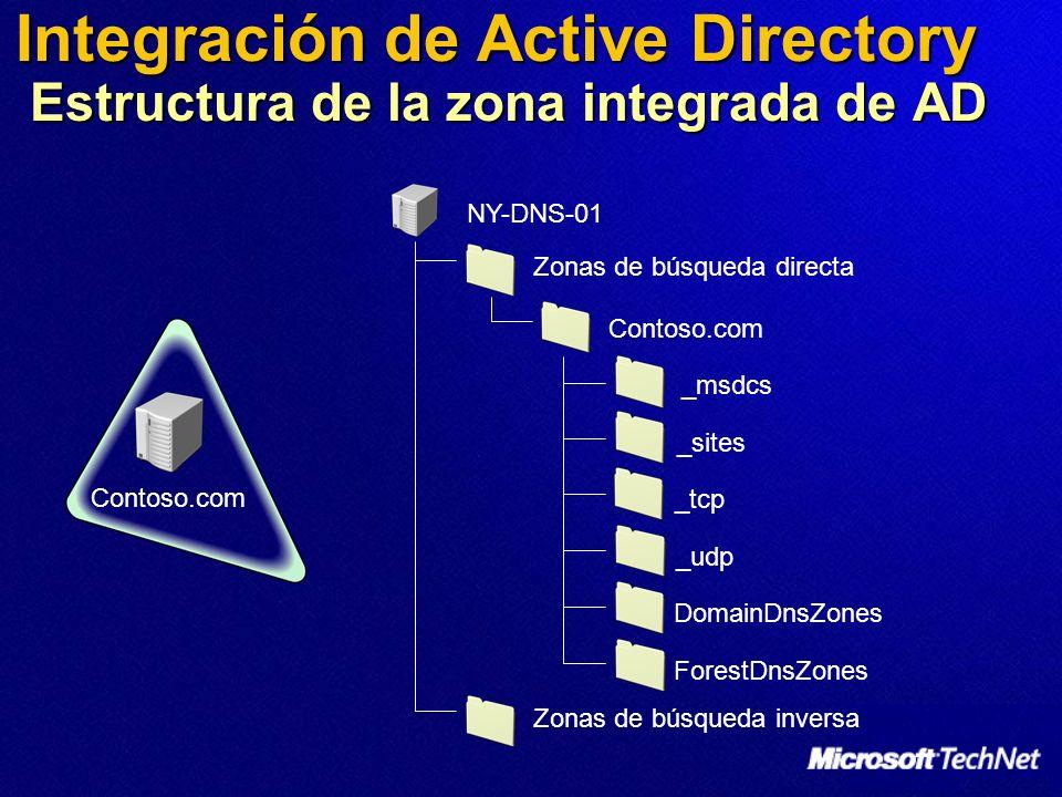 Integración de Active Directory Estructura de la zona integrada de AD Contoso.com NY-DNS-01 Contoso.com DomainDnsZones _udp _msdcs _sites _tcp Zonas d