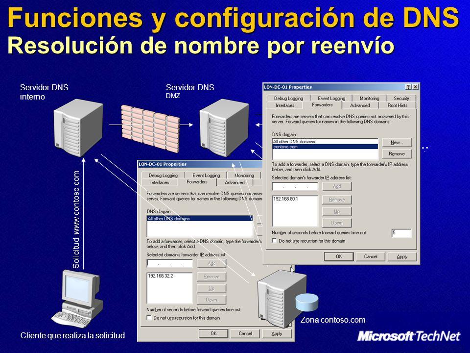 Funciones y configuración de DNS Resolución de nombre por reenvío Servidor DNS interno Zona. Zona contoso.com Zona com Solicitud: www.contoso.com Serv