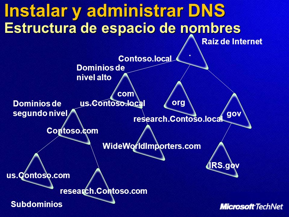 Instalar y administrar DNS Estructura de espacio de nombres. com gov org research.Contoso.com us.Contoso.com IRS.gov WideWorldImporters.com Contoso.co