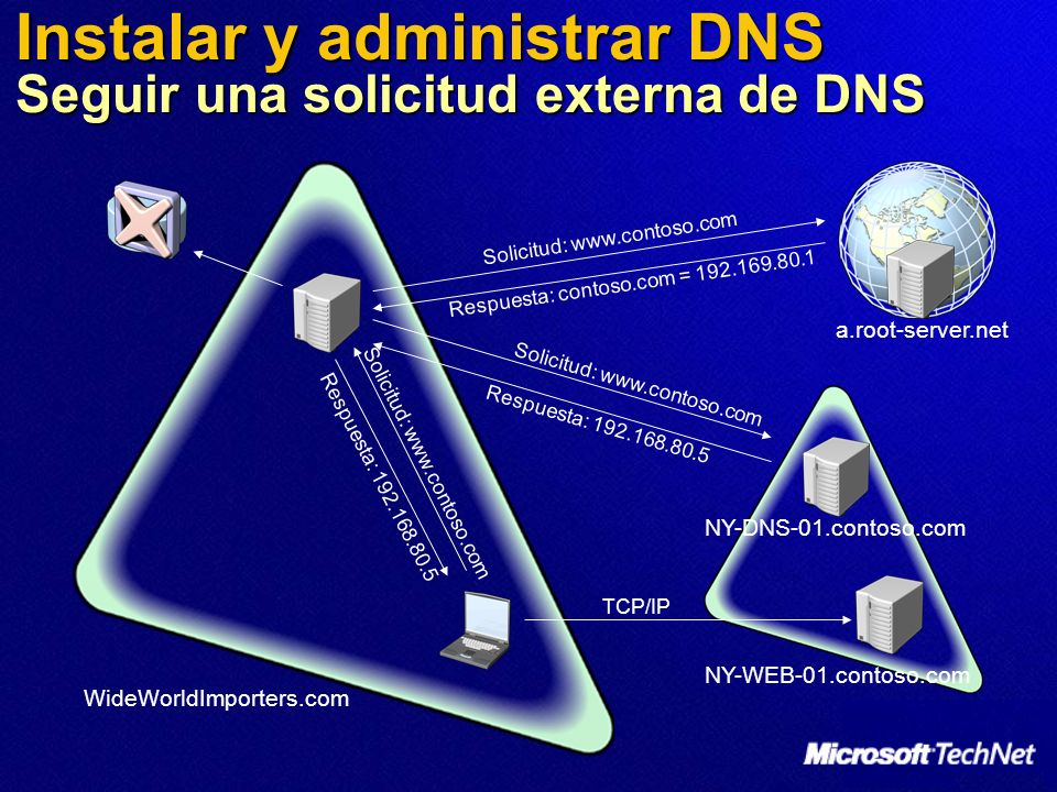 Instalar y administrar DNS Seguir una solicitud externa de DNS WideWorldImporters.com NY-DNS-01.contoso.com NY-WEB-01.contoso.com a.root-server.net So