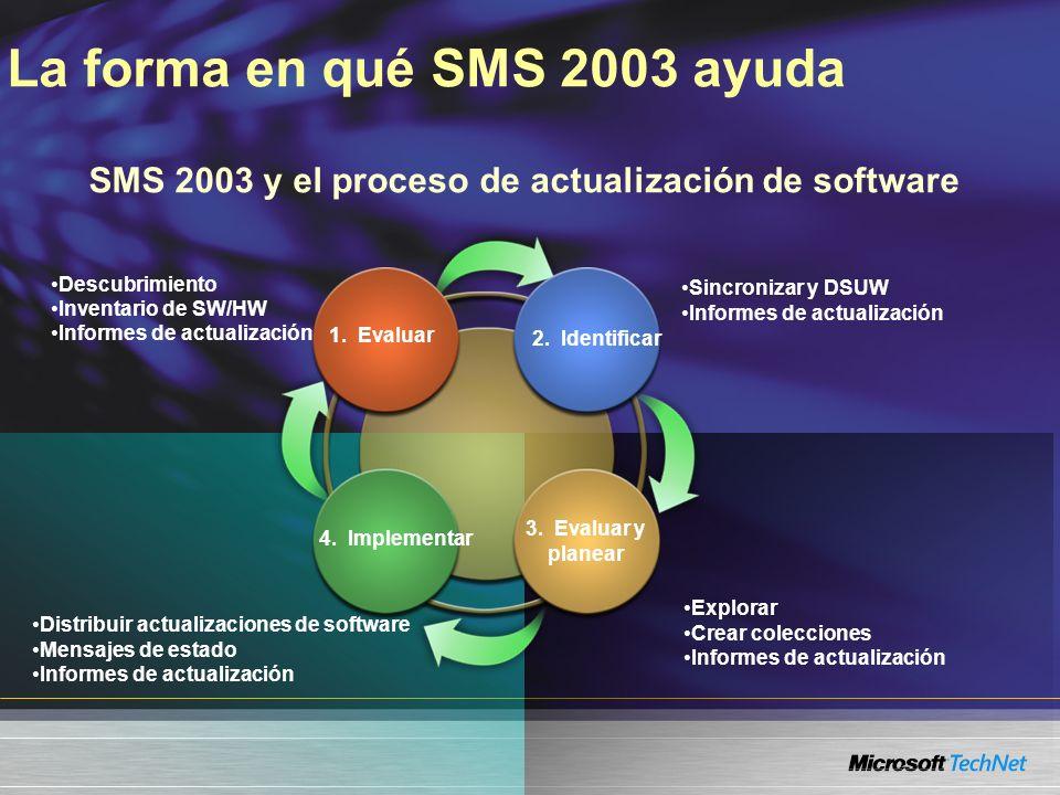 La forma en qué SMS 2003 ayuda Descubrimiento Inventario de SW/HW Informes de actualización Sincronizar y DSUW Informes de actualización Explorar Crear colecciones Informes de actualización Distribuir actualizaciones de software Mensajes de estado Informes de actualización SMS 2003 y el proceso de actualización de software 1.