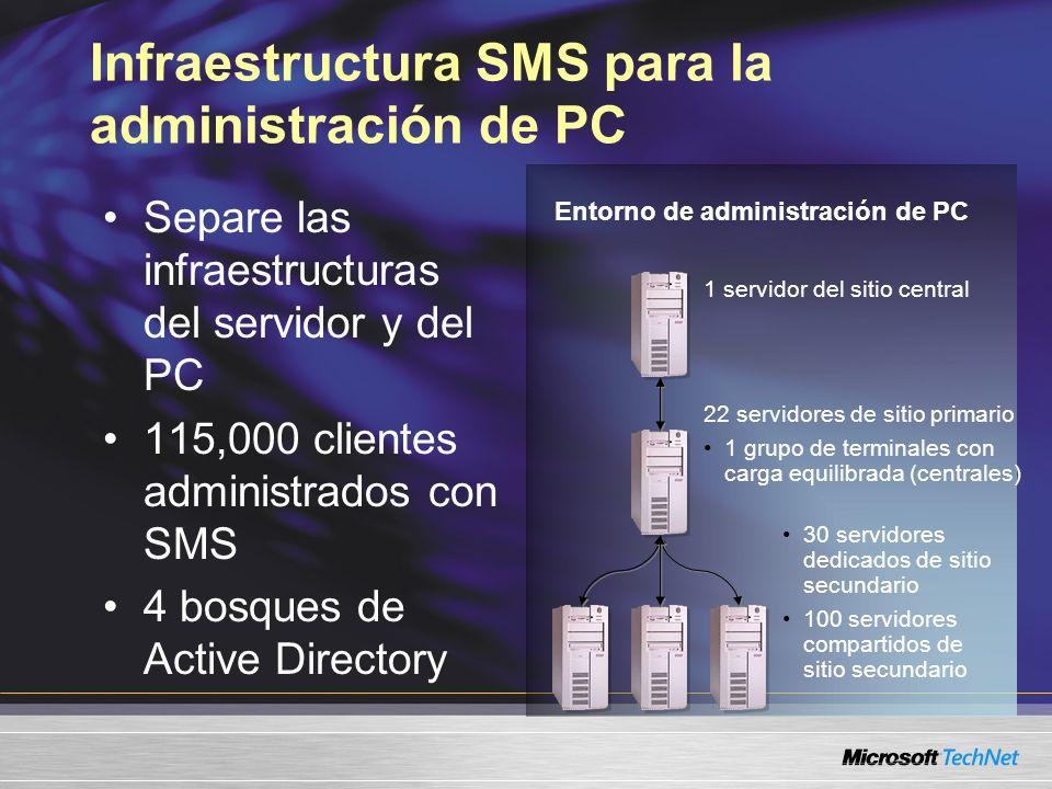 Infraestructura SMS para la administración de PC Separe las infraestructuras del servidor y del PC 115,000 clientes administrados con SMS 4 bosques de Active Directory 1 servidor del sitio central 22 servidores de sitio primario 1 grupo de terminales con carga equilibrada (centrales) 30 servidores dedicados de sitio secundario 100 servidores compartidos de sitio secundario Entorno de administración de PC