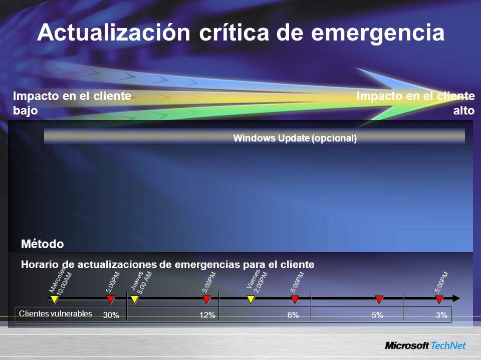 Miércoles 10:00AM Jueves 5:00 AM Viernes 2:00PM 12%30% Clientes vulnerables 5:00PM 6% 5:00PM 5%3% Actualización crítica de emergencia Impacto en el cliente alto Método Impacto en el cliente bajo Horario de actualizaciones de emergencias para el cliente Windows Update (opcional)