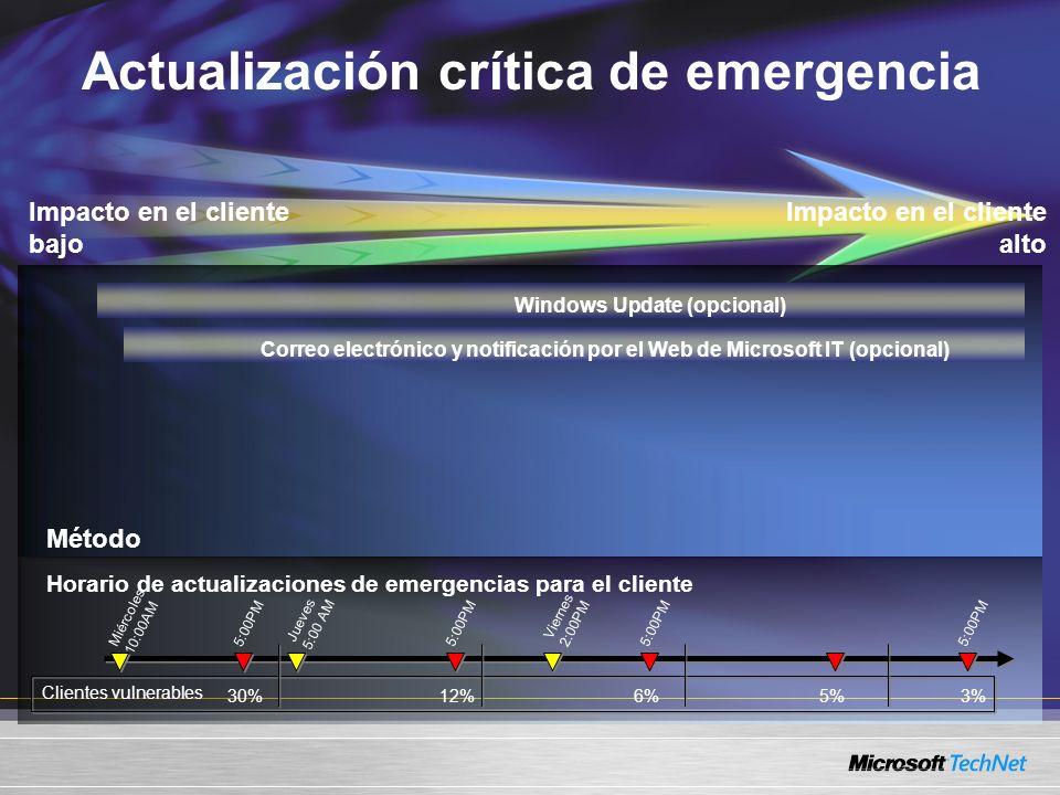 Miércoles 10:00AM Jueves 5:00 AM Viernes 2:00PM 12%30% Clientes vulnerables 5:00PM 6% 5:00PM 5%3% Actualización crítica de emergencia Impacto en el cliente alto Método Impacto en el cliente bajo Horario de actualizaciones de emergencias para el cliente Windows Update (opcional)Correo electrónico y notificación por el Web de Microsoft IT (opcional)