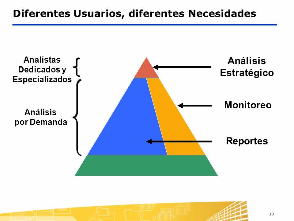 13 Diferentes Usuarios, diferentes Necesidades Análisis Estratégico Monitoreo Analistas Dedicados y Especializados Análisis por Demanda Reportes