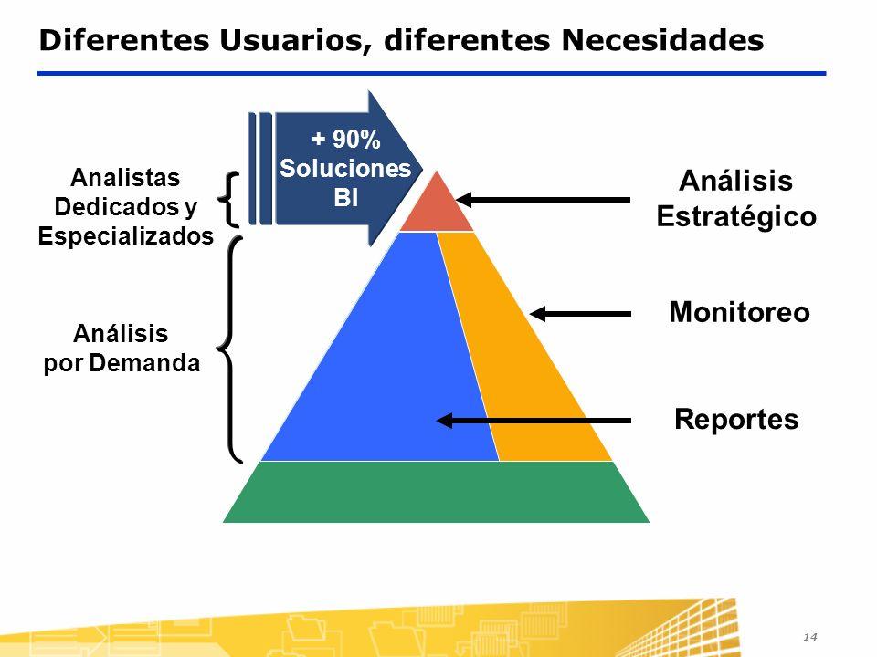 14 Diferentes Usuarios, diferentes Necesidades Análisis Estratégico Monitoreo + 90% Soluciones BI Analistas Dedicados y Especializados Análisis por Demanda Reportes