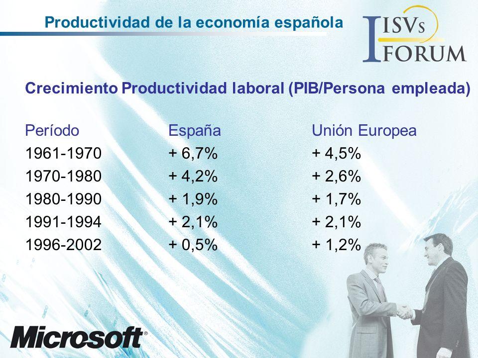 Crecimiento Productividad laboral (PIB/Persona empleada) PeríodoEspañaUnión Europea 1961-1970+ 6,7%+ 4,5% 1970-1980+ 4,2%+ 2,6% 1980-1990+ 1,9%+ 1,7% 1991-1994+ 2,1%+ 2,1% 1996-2002+ 0,5%+ 1,2% Productividad de la economía española