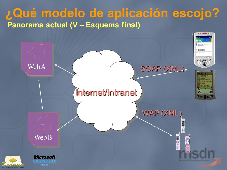 ¿Qué modelo de aplicación escojo? Panorama actual (V – Esquema final) WebA WebB SOAP (XML) WAP (XML) Internet/Intranet