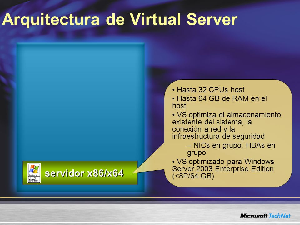 Arquitectura de Virtual Server servidor x86/x64 servidor x86/x64 Hasta 32 CPUs host Hasta 64 GB de RAM en el host VS optimiza el almacenamiento existente del sistema, la conexión a red y la infraestructura de seguridad – NICs en grupo, HBAs en grupo VS optimizado para Windows Server 2003 Enterprise Edition (<8P/64 GB)