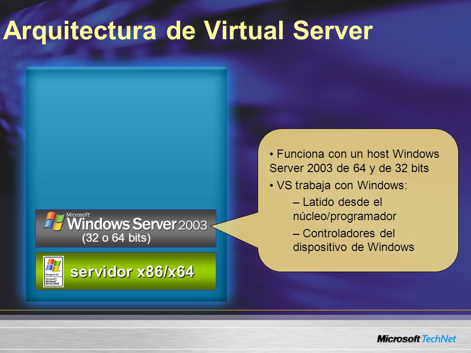 Arquitectura de Virtual Server servidor x86/x64 servidor x86/x64 (32 o 64 bits) Funciona con un host Windows Server 2003 de 64 y de 32 bits VS trabaja con Windows: – Latido desde el núcleo/programador – Controladores del dispositivo de Windows