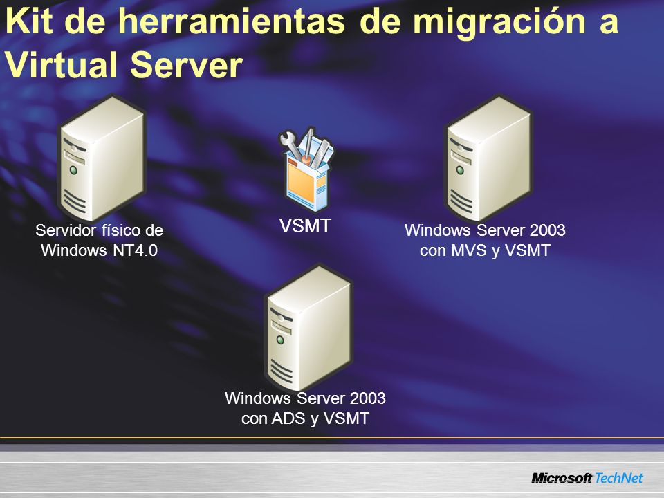 Kit de herramientas de migración a Virtual Server Servidor físico de Windows NT4.0 Windows Server 2003 con ADS y VSMT Windows Server 2003 con MVS y VSMT VSMT