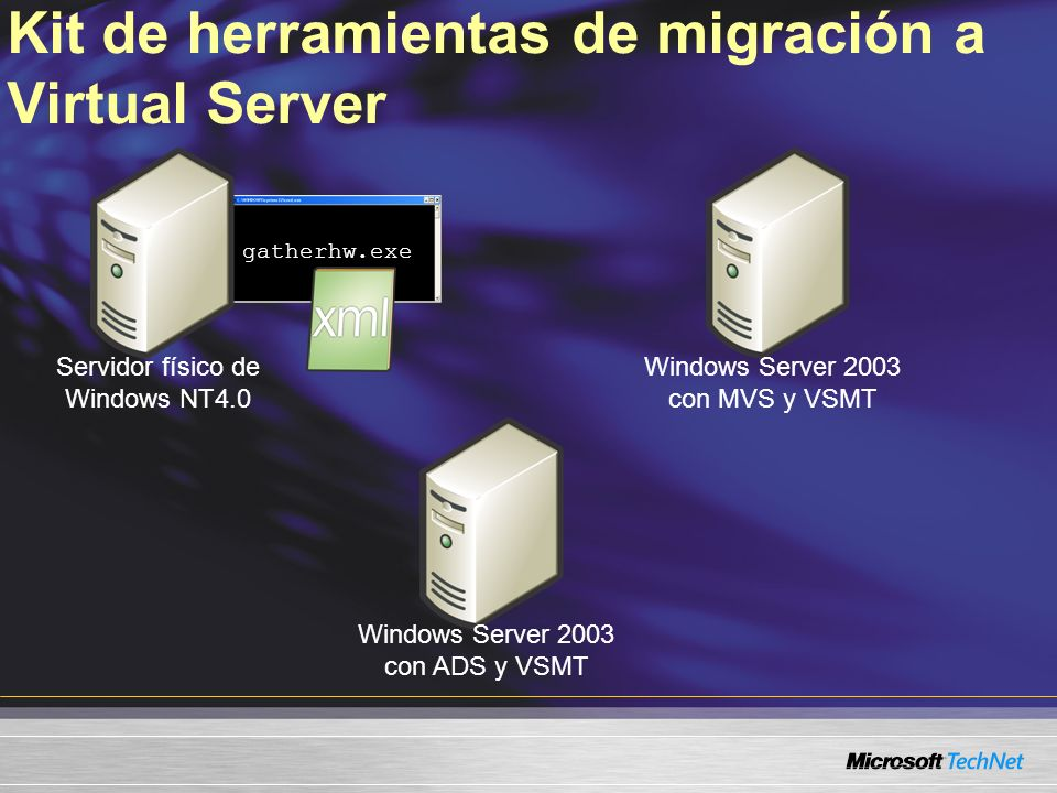 Kit de herramientas de migración a Virtual Server gatherhw.exe Servidor físico de Windows NT4.0 Windows Server 2003 con ADS y VSMT Windows Server 2003 con MVS y VSMT