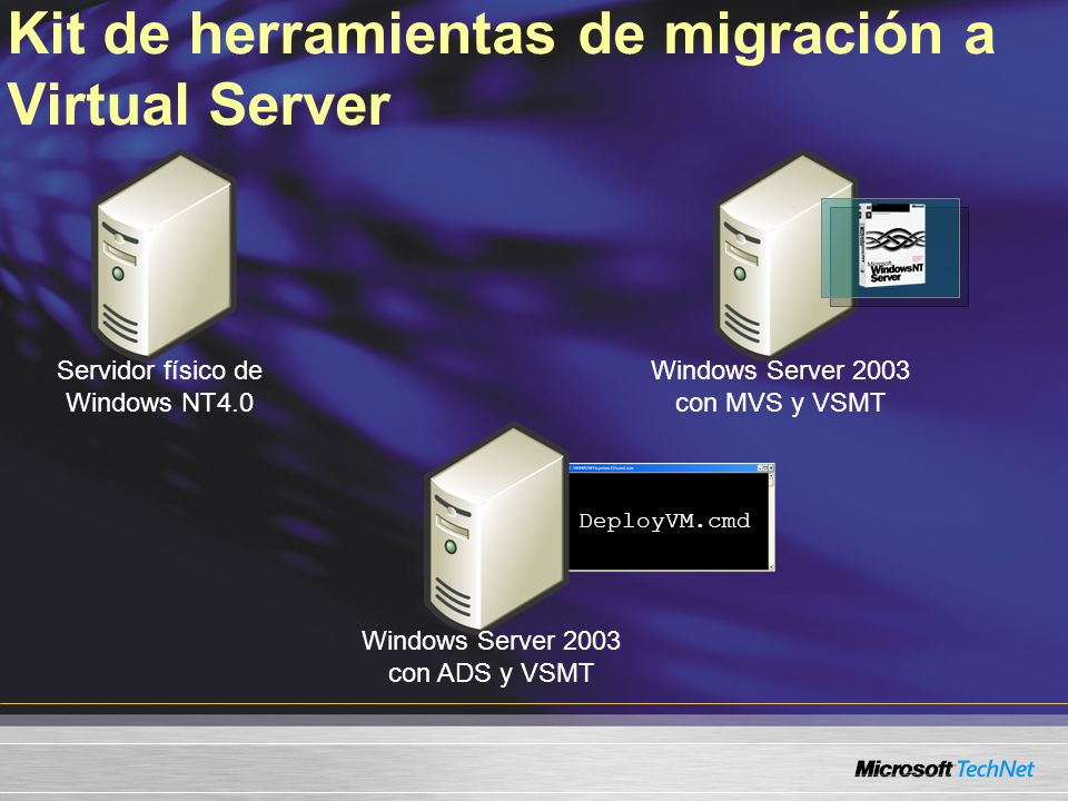 DeployVM.cmd Kit de herramientas de migración a Virtual Server Servidor físico de Windows NT4.0 Windows Server 2003 con ADS y VSMT Windows Server 2003 con MVS y VSMT