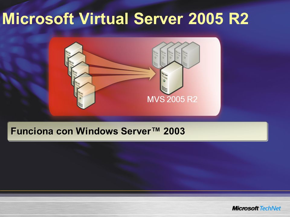 Arquitectura de Virtual Server Sistema operativo invitado de la aplicación servidor x86/x64 servidor x86/x64 Virtual H/W (32 bits o 64 bits) R2R2 R2R2 Sistema operativo invitado: – Funciona mejor en los sistemas operativos superiores a x86 – 3.6 GB en RAM – 4 NICs – Almacenamiento 56.5 TB (IDE -SCSI) – Cluster MSCS de conmutación por error 2-N VM a VM mismo VS host Server SCSI limita el tamaño del clúster ISCSI soportará más nodos de clúster y clústers VM a VM entre hosts
