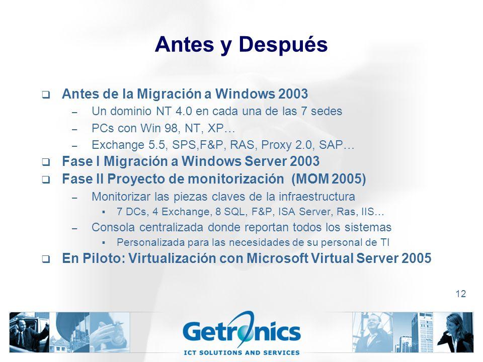 12 Antes y Después Antes de la Migración a Windows 2003 – Un dominio NT 4.0 en cada una de las 7 sedes – PCs con Win 98, NT, XP… – Exchange 5.5, SPS,F&P, RAS, Proxy 2.0, SAP… Fase I Migración a Windows Server 2003 Fase II Proyecto de monitorización (MOM 2005) – Monitorizar las piezas claves de la infraestructura 7 DCs, 4 Exchange, 8 SQL, F&P, ISA Server, Ras, IIS… – Consola centralizada donde reportan todos los sistemas Personalizada para las necesidades de su personal de TI En Piloto: Virtualización con Microsoft Virtual Server 2005