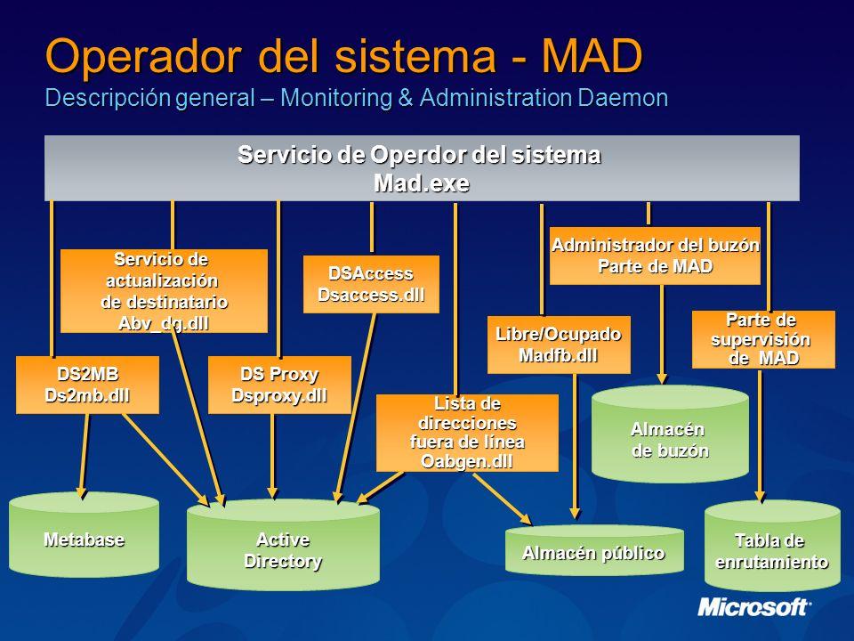 Operador del sistema - MAD Descripción general – Monitoring & Administration Daemon Active Directory Servicio de Operdor del sistema Mad.exe Almacén p