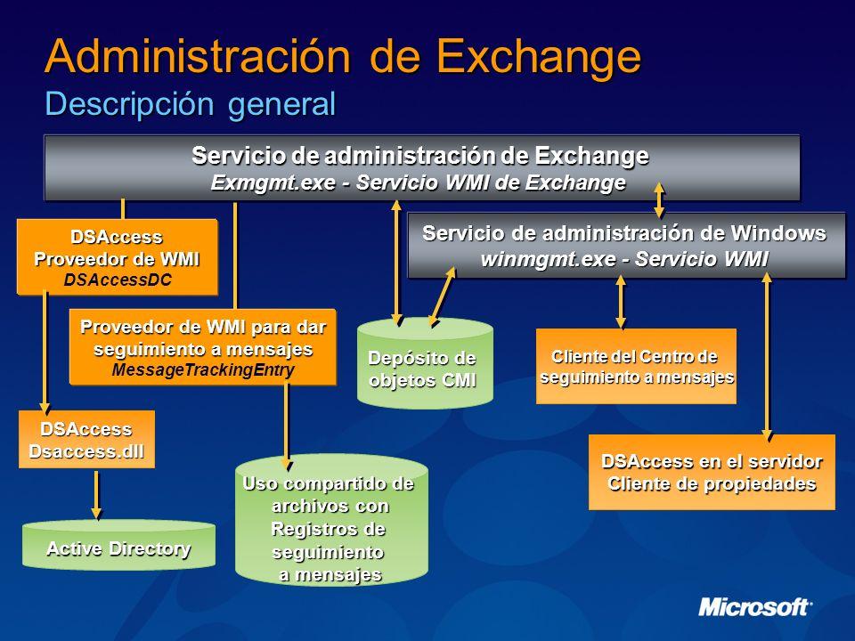 Administración de Exchange Descripción general Servicio de administración de Exchange Exmgmt.exe - Servicio WMI de Exchange Depósito de objetos CMI DS