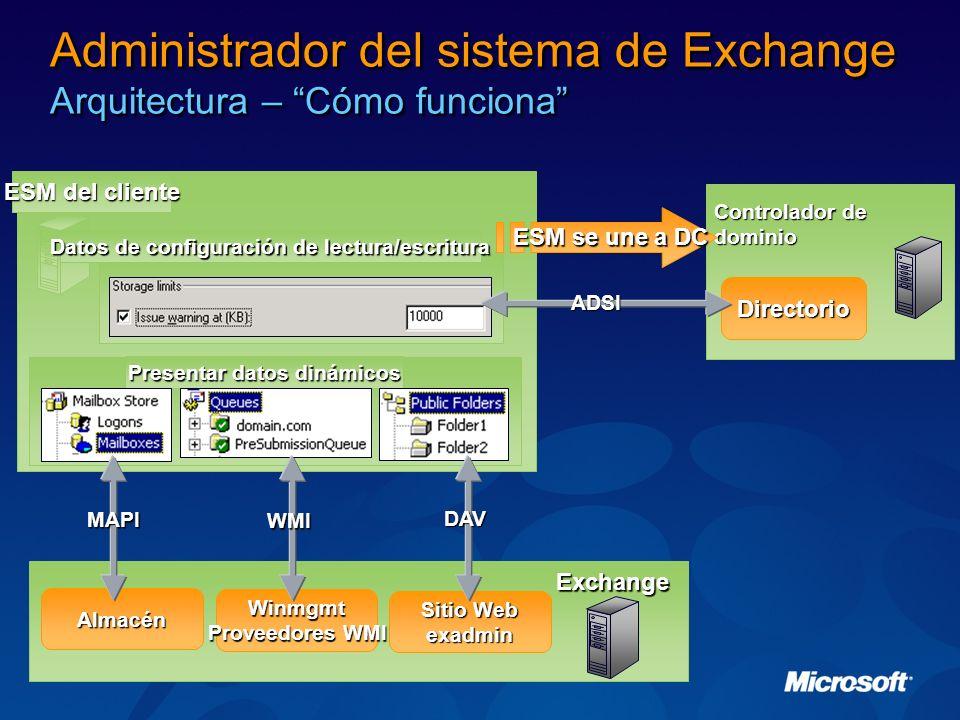 ESM del cliente Datos de configuración de lectura/escritura Presentar datos dinámicos Administrador del sistema de Exchange Arquitectura – Cómo funcio