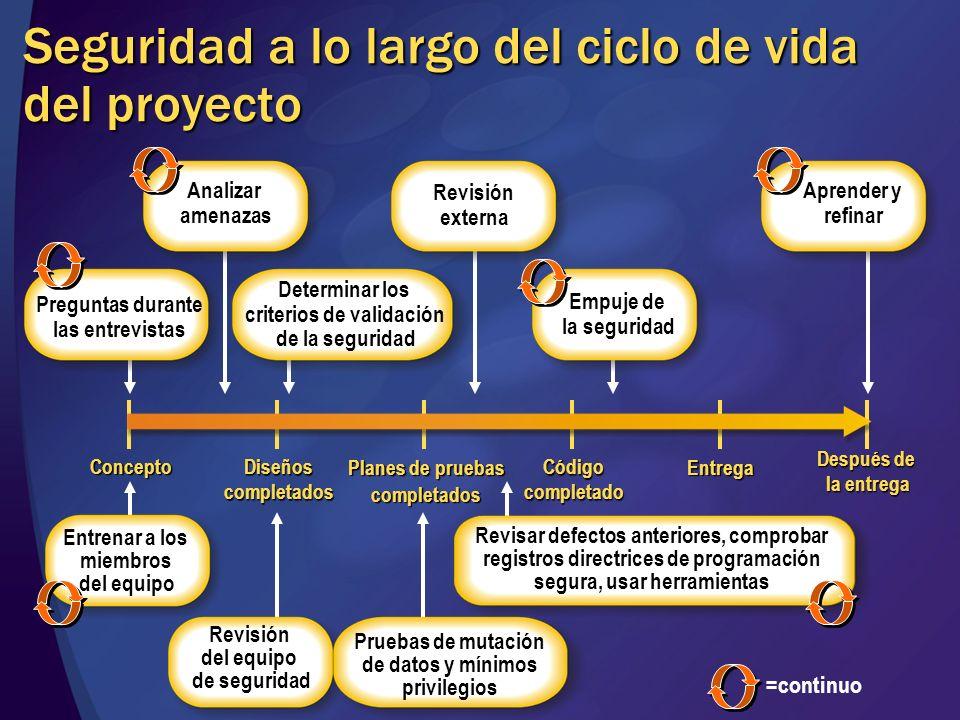 Seguridad a lo largo del ciclo de vida del proyecto Planes de pruebas completados Diseñoscompletados Concepto Códigocompletado Entrega Después de la e