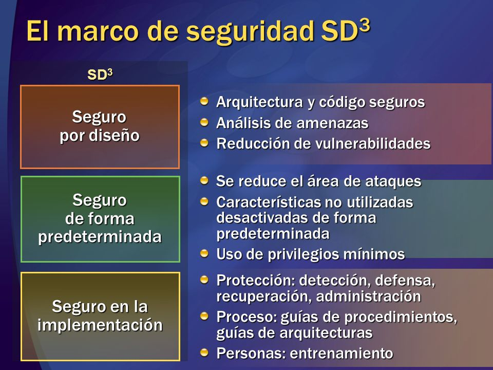 SD 3 El marco de seguridad SD 3 Seguro por diseño Seguro de forma predeterminada Seguro en la implementación Arquitectura y código seguros Análisis de