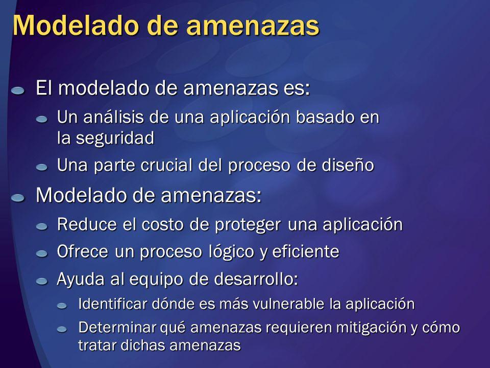 Modelado de amenazas El modelado de amenazas es: Un análisis de una aplicación basado en la seguridad Una parte crucial del proceso de diseño Modelado