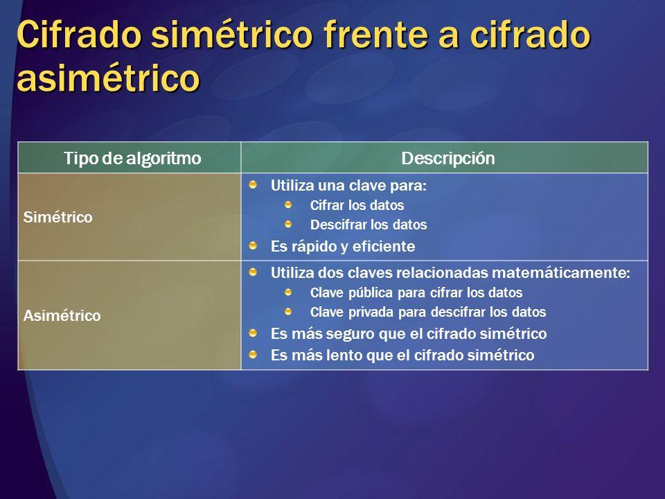 Cifrado simétrico frente a cifrado asimétrico Tipo de algoritmoDescripción Simétrico Utiliza una clave para: Cifrar los datos Descifrar los datos Es r