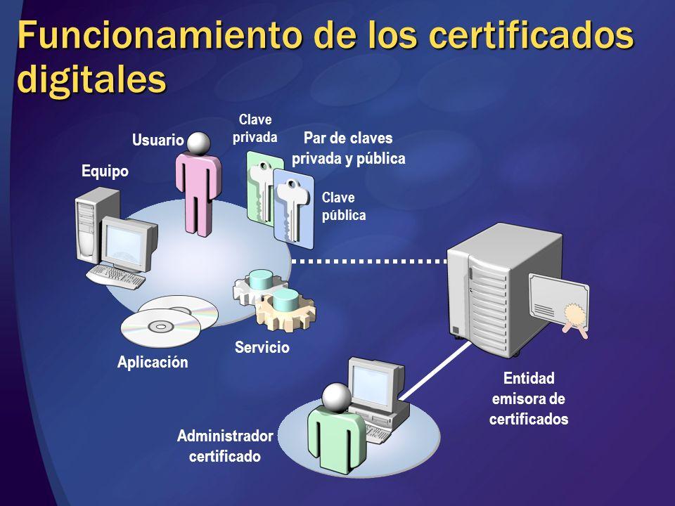 Funcionamiento de los certificados digitales Clave privada Par de claves privada y pública Usuario Aplicación Equipo Servicio Administrador certificad