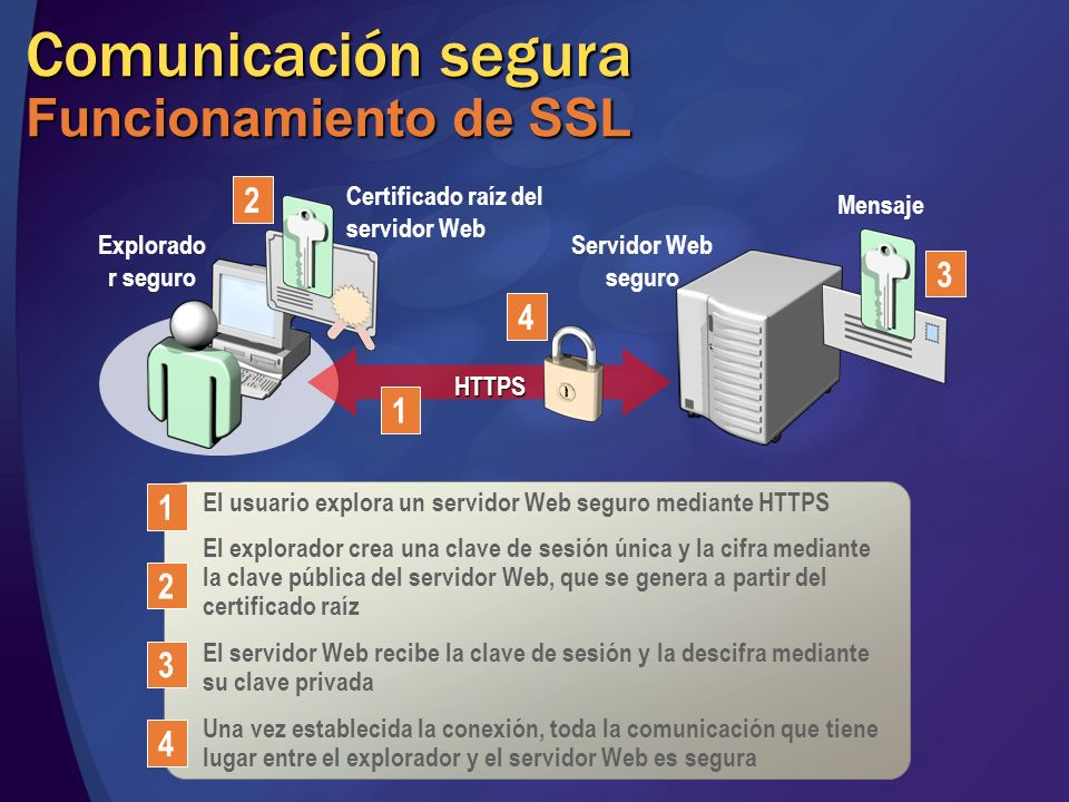 Comunicación segura Funcionamiento de SSL El usuario explora un servidor Web seguro mediante HTTPS El explorador crea una clave de sesión única y la c