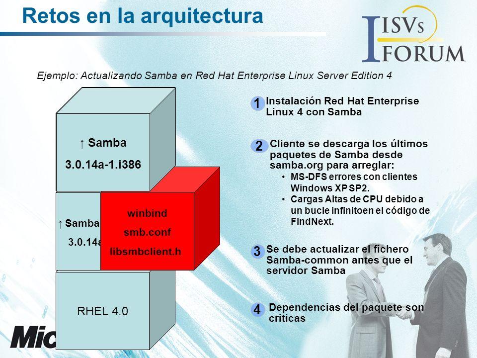 1 Instalación Red Hat Enterprise Linux 4 con Samba 2 Cliente se descarga los últimos paquetes de Samba desde samba.org para arreglar: MS-DFS errores con clientes Windows XP SP2.