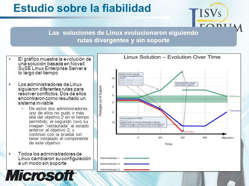 Estudio sobre la fiabilidad El gráfico muestra la evolución de una solución basada en Novell SuSE Linux Enterprise Server a lo largo del tiempo Los administradores de Linux siguieron diferentes rutas para resolver conflictos.