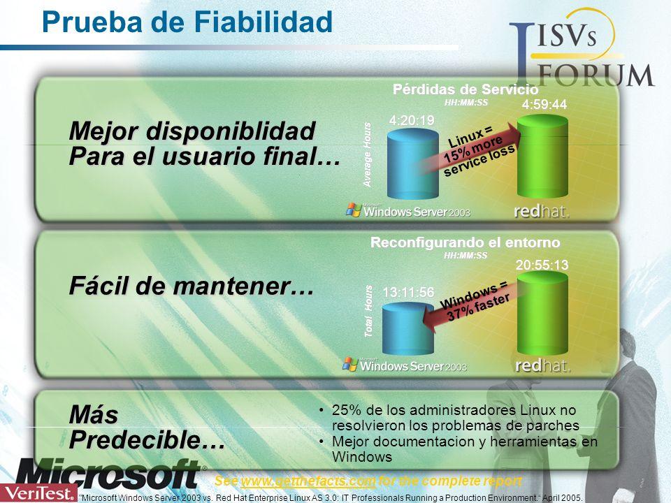 Prueba de Fiabilidad Mejor disponiblidad Para el usuario final… 4:59:44 4:20:19 Pérdidas de Servicio HH:MM:SS Average Hours 25% de los administradores Linux no resolvieron los problemas de parches Mejor documentacion y herramientas en Windows MásPredecible… Linux = 15% more service loss Fácil de mantener… 13:11:56 Total Hours Reconfigurando el entorno HH:MM:SS 20:55:13 Windows = 37% faster See www.getthefacts.com for the complete report Microsoft Windows Server 2003 vs.