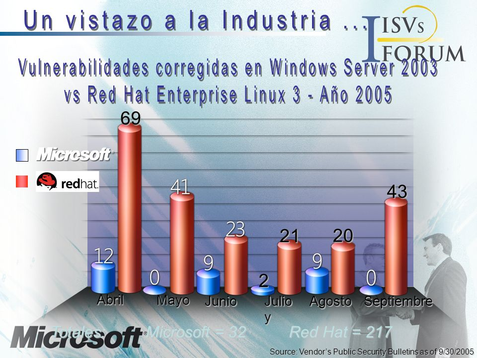 Source: Vendors Public Security Bulletins as of 9/30/2005 2 21 Julio y 20Agosto69 Totales: Microsoft = 32 Red Hat = 217 43JunioSeptiembre Abril Mayo