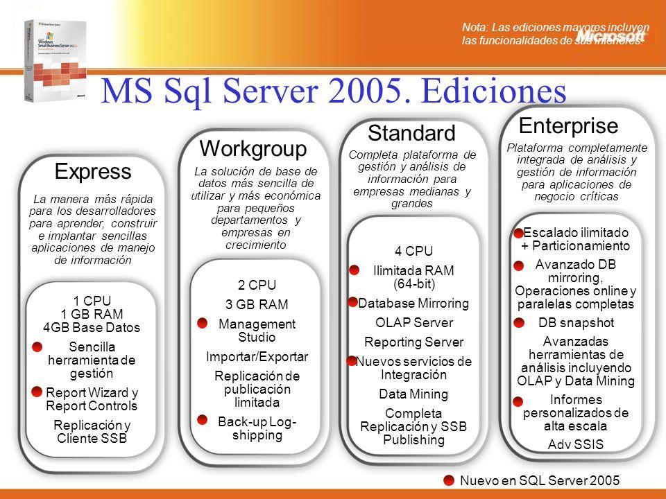MS Sql Server 2005.