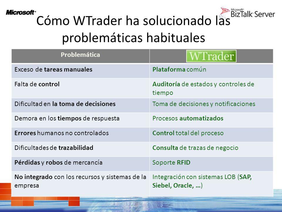 Cómo WTrader ha solucionado las problemáticas habituales Problemática Exceso de tareas manualesPlataforma común Falta de controlAuditoría de estados y