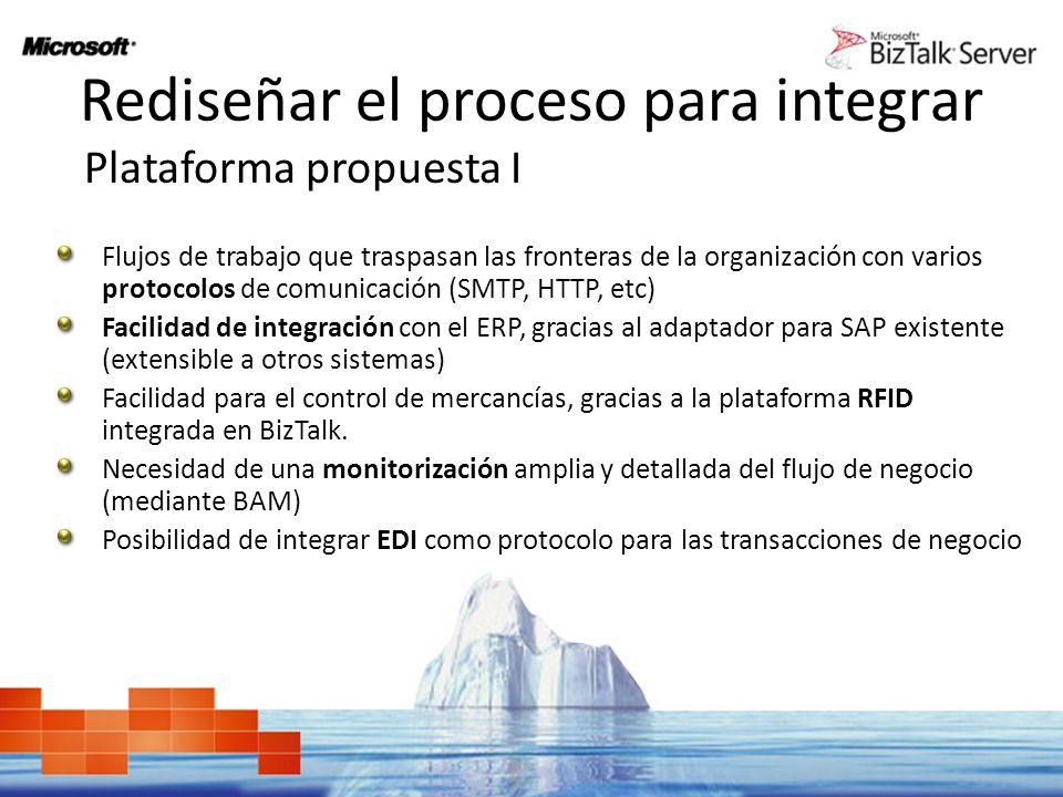 Rediseñar el proceso para integrar Plataforma propuesta II CRM HR E-Commerce ERP BizTalk BizTalk Server BizTalk WCF Adapter SharePoint Server ASP.NET 2.0 Aplicación.NET personalizada SQL Server ADO.NET Provider