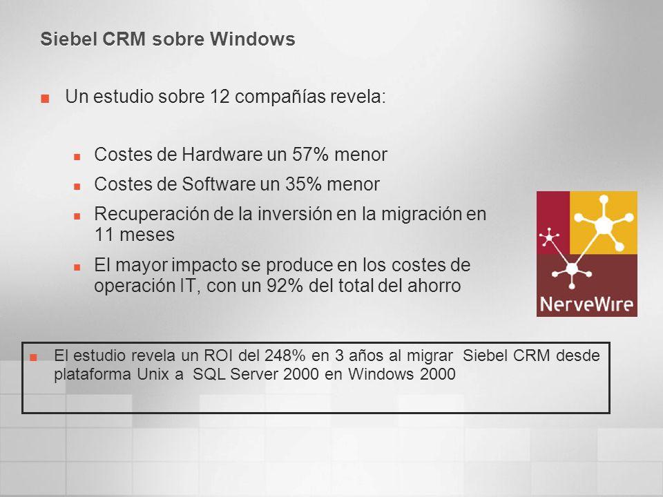 Siebel CRM sobre Windows Un estudio sobre 12 compañías revela: Costes de Hardware un 57% menor Costes de Software un 35% menor Recuperación de la inversión en la migración en 11 meses El mayor impacto se produce en los costes de operación IT, con un 92% del total del ahorro El estudio revela un ROI del 248% en 3 años al migrar Siebel CRM desde plataforma Unix a SQL Server 2000 en Windows 2000