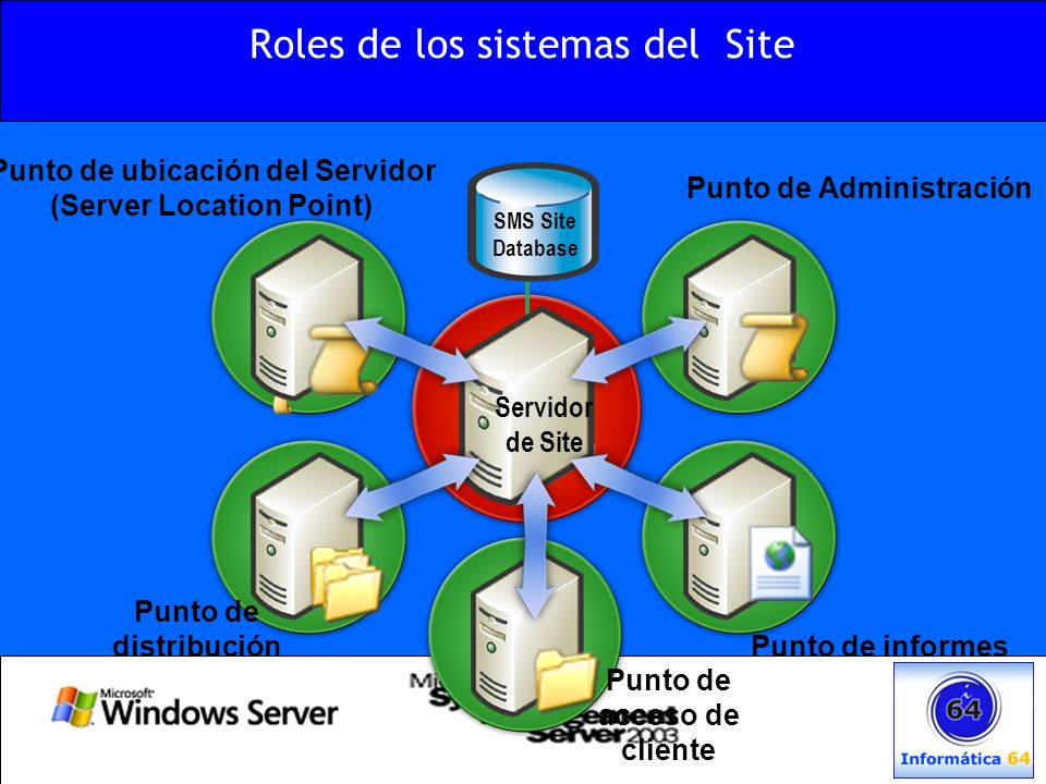 Jerarquías de Sites Site Primario (Child y Parent Site) Site secundario (Child Site) Site Primario (Central) (Parent Site) Site Primario o secundario (Child Site) SQL