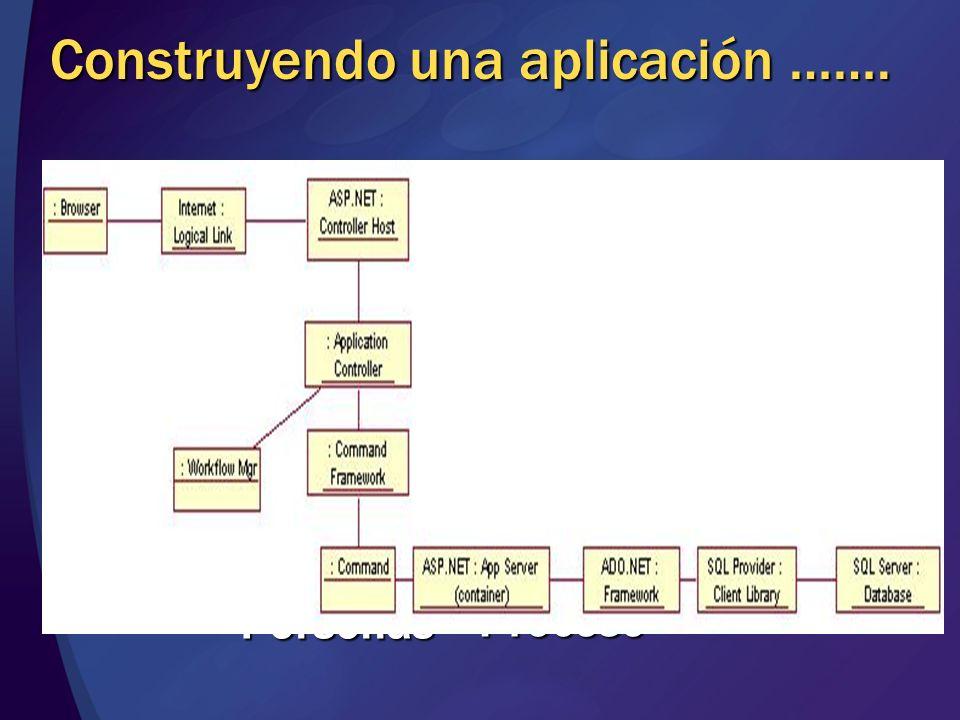 Construyendo una aplicación ……. Taxonomia Guias de diseño Planos Elementos Patrones Personas Proceso
