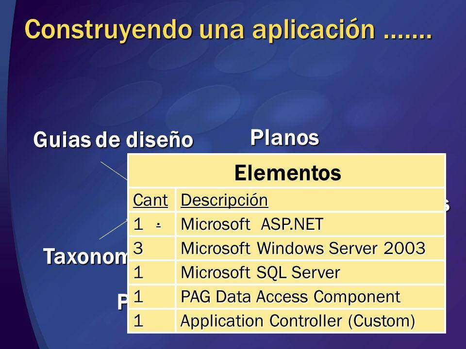 Construyendo una aplicación ……. Taxonomia Guias de diseño Planos Elementos Patrones Personas Proceso Elementos Application Controller (Custom) 1 PAG D