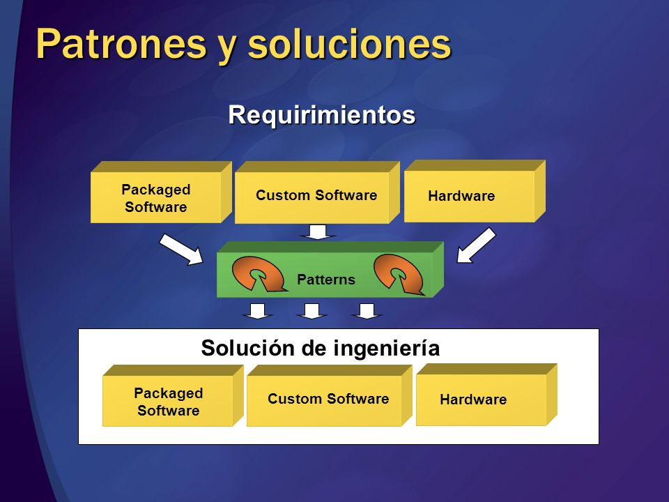 Patrones y soluciones Requirimientos Solución de ingeniería Packaged Software Custom Software Hardware Patterns Packaged Software Custom Software Hard