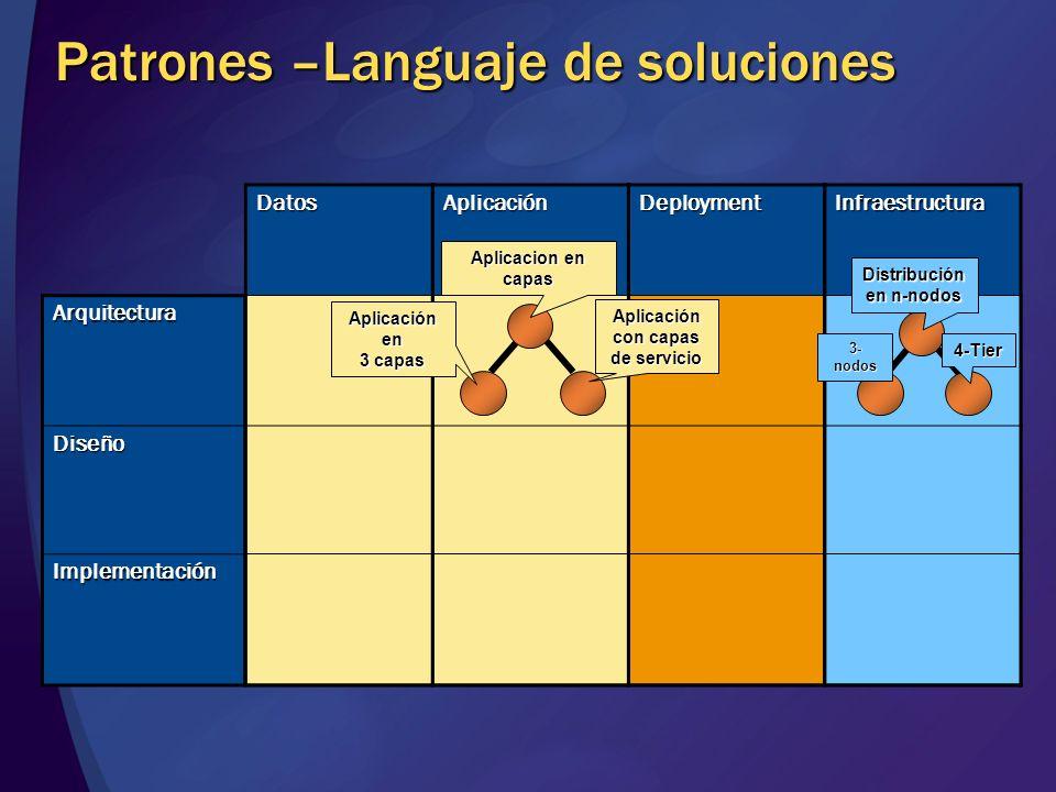 Arquitectura Diseño Implementación InfraestructuraDeploymentAplicaciónDatos Patrones –Languaje de soluciones 4-Tier 3- nodos Distribución en n-nodos A