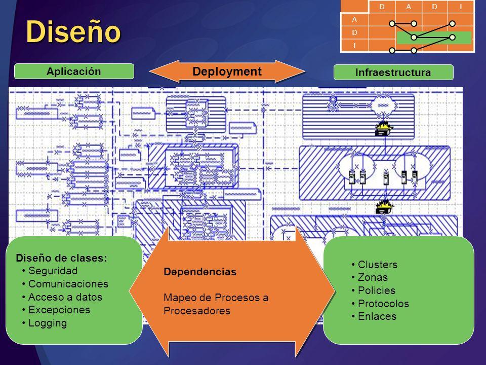 Diseño Aplicación Infraestructura Deployment Clusters Zonas Policies Protocolos Enlaces Diseño de clases: Seguridad Comunicaciones Acceso a datos Exce