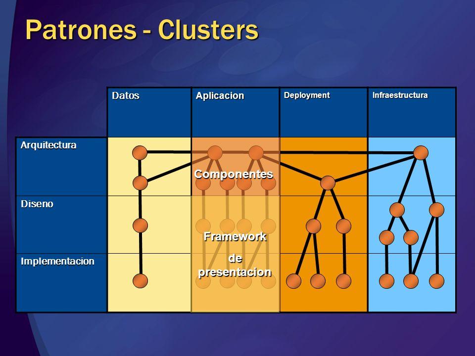 Arquitectura Diseno Implementacion InfraestructuraDeploymentAplicacionDatos Patrones - Clusters Componentes Componentes Framework de presentacion