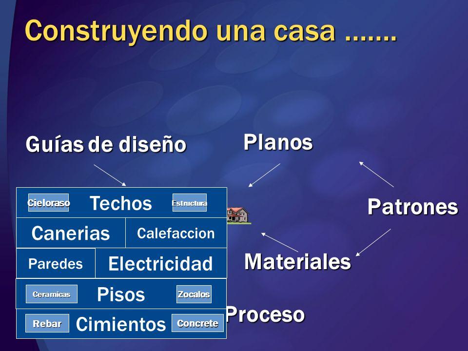 Construyendo una casa ……. Guías de diseño Planos Materiales Patrones Proceso Personas Taxonomia People Taxonomy Taxonomy People Cimientos Techos Pisos