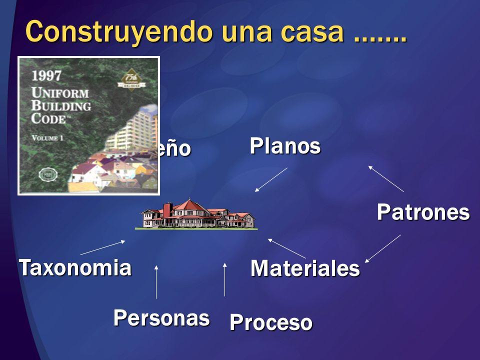 Construyendo una casa ……. Guías de diseño Planos Materiales Patrones Proceso Personas Taxonomia