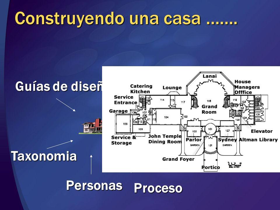 Arquitectura Diseño Implementación InfraestructuraDeploymentAplicaciónDatos Patrones - Clusters Components Components PresentationFramework Seguridad Seguridad
