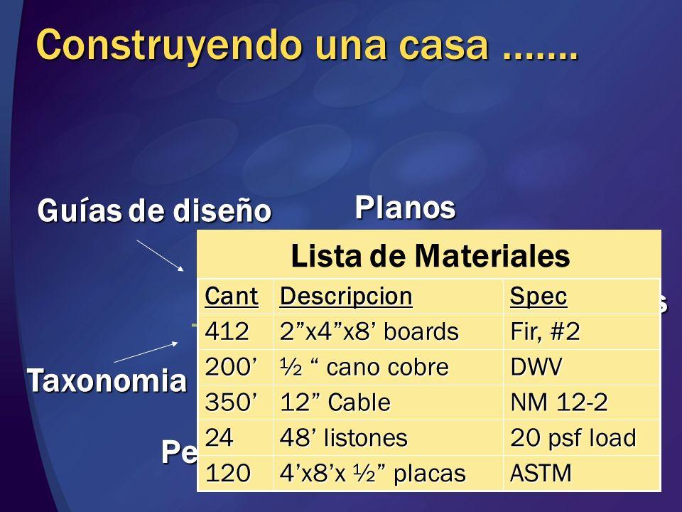Construyendo una casa ……. Guías de diseño Planos Materiales Patrones Proceso Personas Taxonomia Fir, #2 2x4x8 boards 412 ASTM 4x8x ½ placas 120 20 psf
