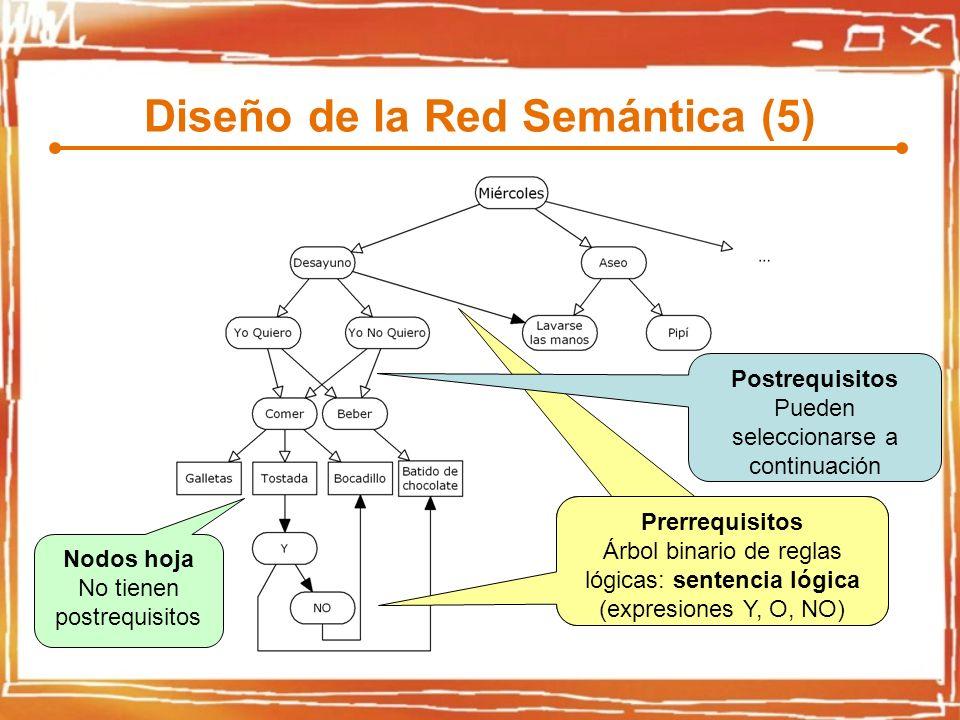 Diseño de la Red Semántica (5) Prerrequisitos Árbol binario de reglas lógicas: sentencia lógica (expresiones Y, O, NO) Postrequisitos Pueden seleccionarse a continuación Nodos hoja No tienen postrequisitos