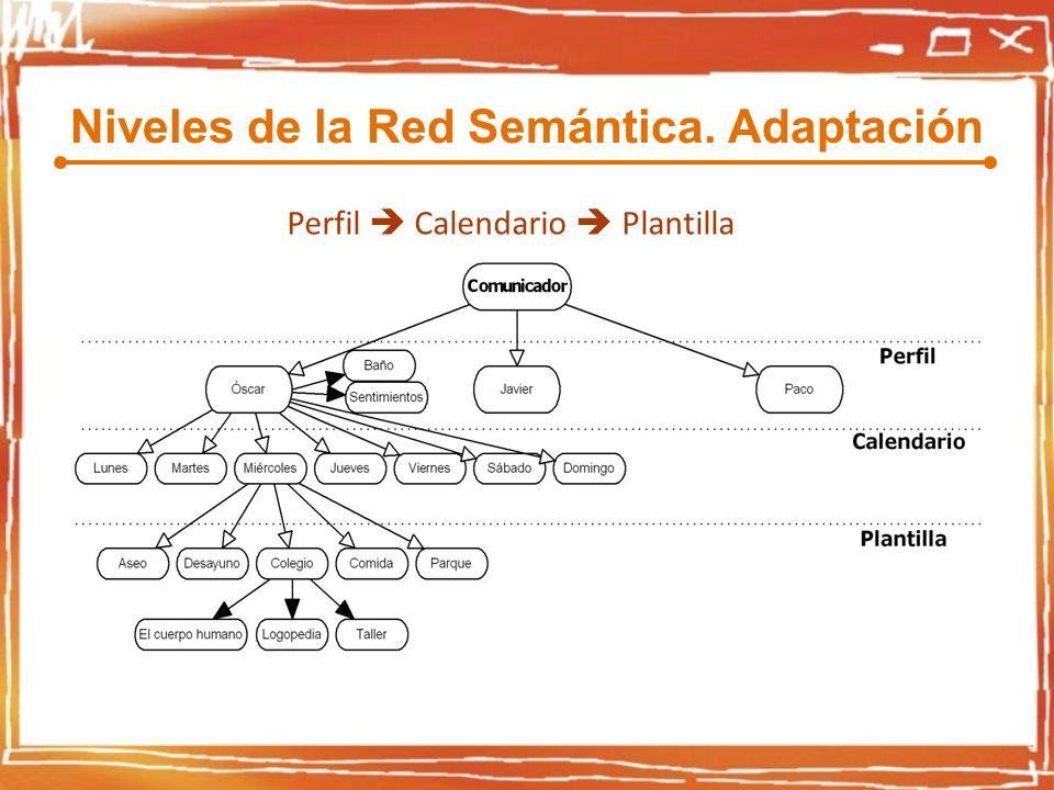 Niveles de la Red Semántica. Adaptación Perfil Calendario Plantilla