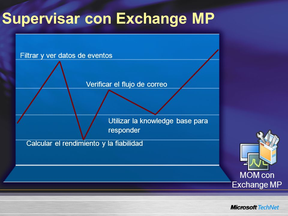 Supervisar con Exchange MP Filtrar y ver datos de eventos Calcular el rendimiento y la fiabilidad Verificar el flujo de correo Utilizar la knowledge base para responder MOM con Exchange MP